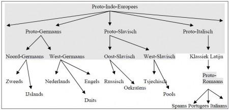 Altaische talen